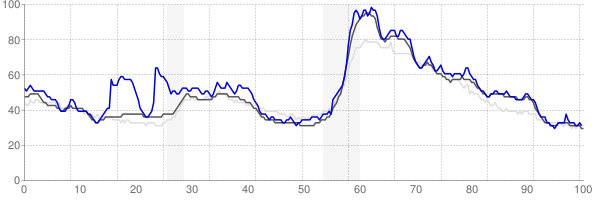 Gadsden, Alabama monthly unemployment rate chart